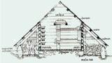 Prerez pastirke koče z izvirnimi imeni delov konstrukcije, ob strani je lopa za krave
